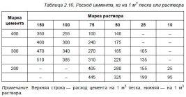Раствор готовый кладочный цементный марки 50 вес 1 м3 купить бетон в петрозаводске с доставкой