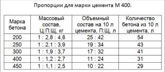 Калькулятор бетона м300 единица измерения бетона