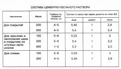 состав керамзитобетона пропорции для пола