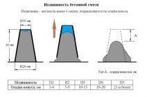 Подвижность бетонной смеси по стандартному конусу смесь бетонная бсг гост