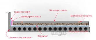 Толщина стяжки керамзитобетона минимальная decorazza перламутровый бетон