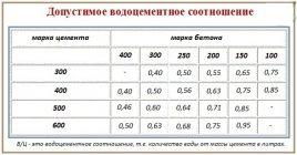 состав и свойства бетонной смеси