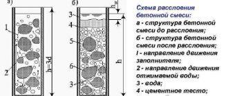 Расслоение в бетонной смеси купить бетон г клин