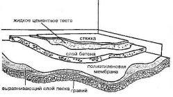 Толщина бетона минимальная бетона в7 5