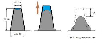 Конус бетон проверка бетон сквозняк