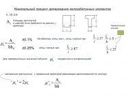 Максимальный процент армирования колонны