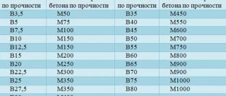 М150 бетон вес доставка бетона ульяновск