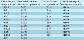 Классификация бетона по маркам и классам