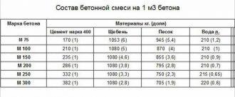 Рецептура бетона м300 проникающая гидроизоляция для бетона купить а перми