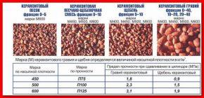 Керамзит для керамзитобетона фракция купить бетон в енисейске