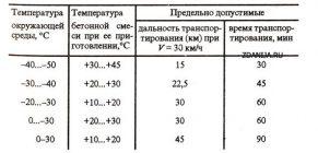 Температура бетонной смеси при приготовлении бетон режим