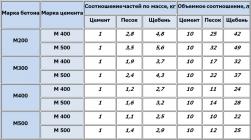 Пропорции тощего бетона в ведрах бетон воскресенка новокуйбышевск