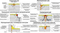 Бетон температурный шов толщина стены для дома из керамзитобетона