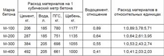 Бетон кубический метр приготовление бетонных смесей оборудование