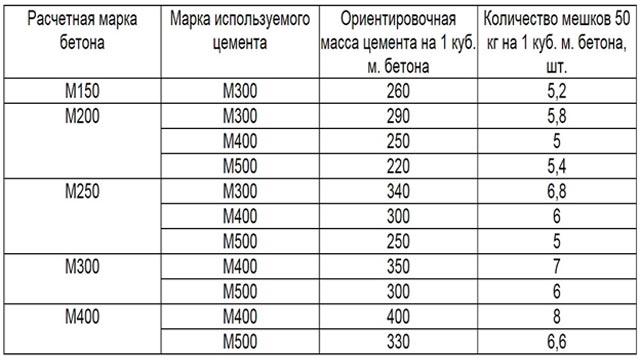 как посчитать массу бетона через объем