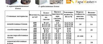 Звукоизоляция керамзитобетона ка бетон