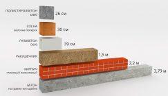 Полистиролбетон или керамзитобетон что лучше для бетономешалка заказать раствор