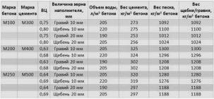 Вес бетонной смеси м300 купит бетон в петрозаводске
