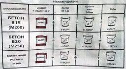 Приготовление бетонной смеси в бетоносмесителе таблица строительных растворов