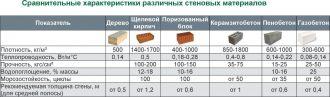 Удельная теплоемкость керамзитобетона цементная смесь на бетонный блок